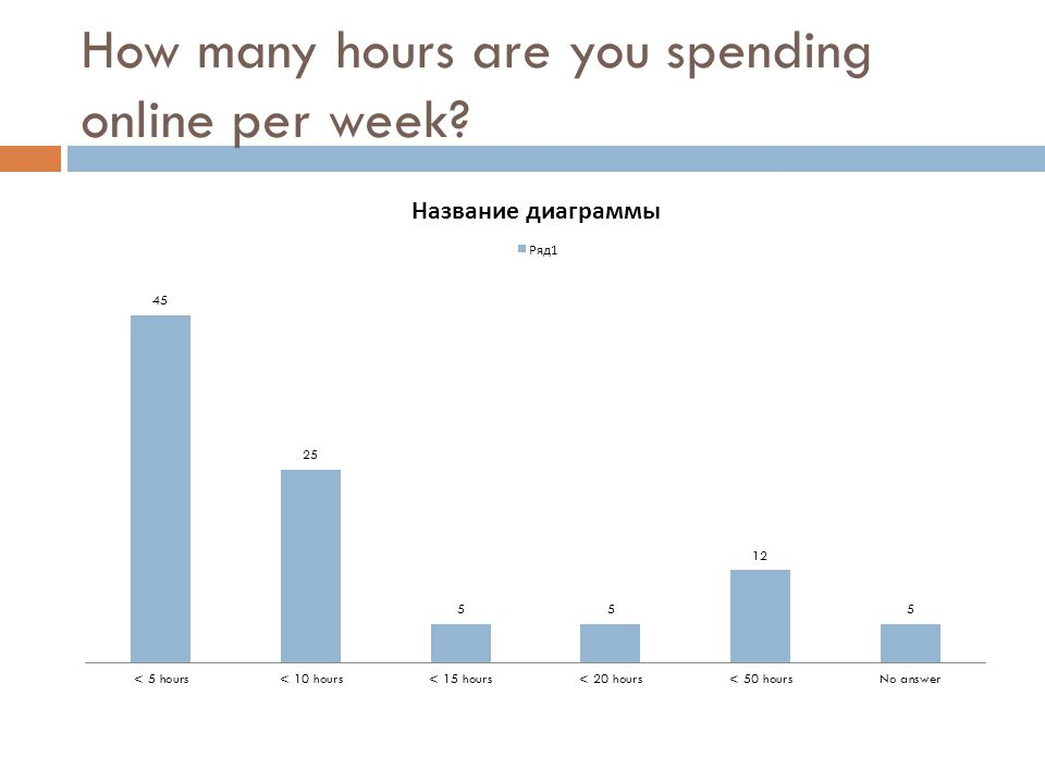 How many hours are you spending online per week?