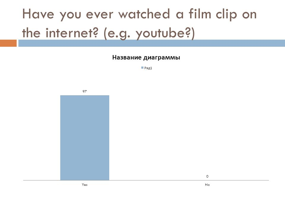 Have you ever watched a film clip on the internet? (e.g. youtube?)