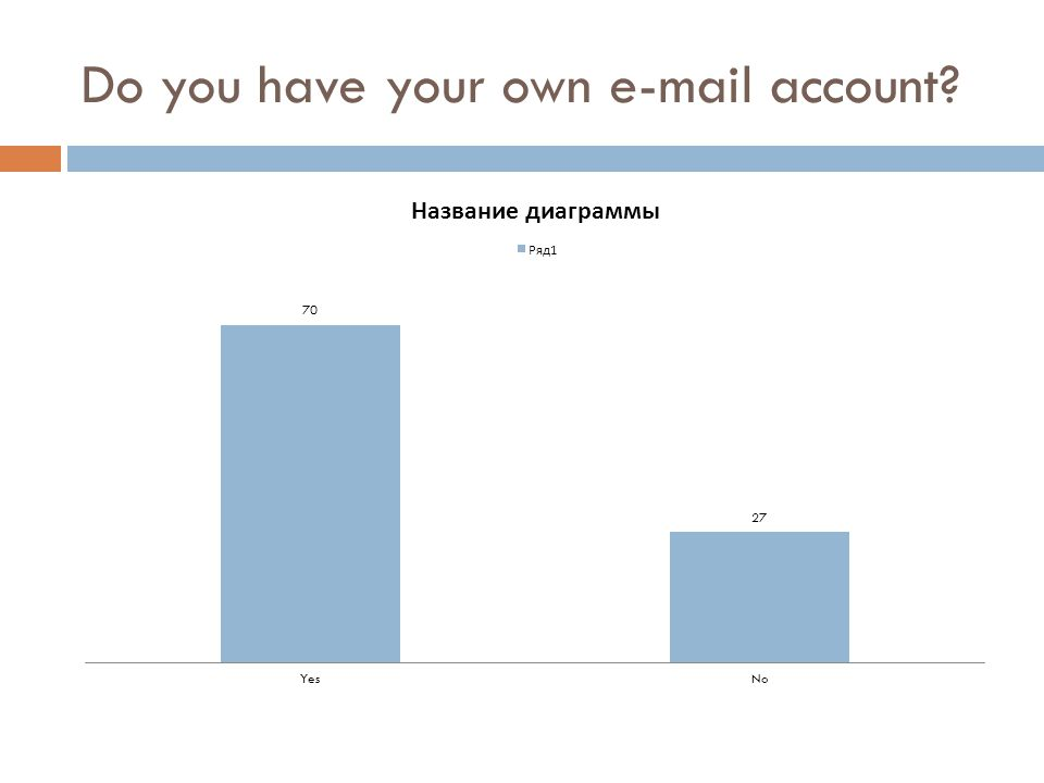 Do you have your own e-mail account?