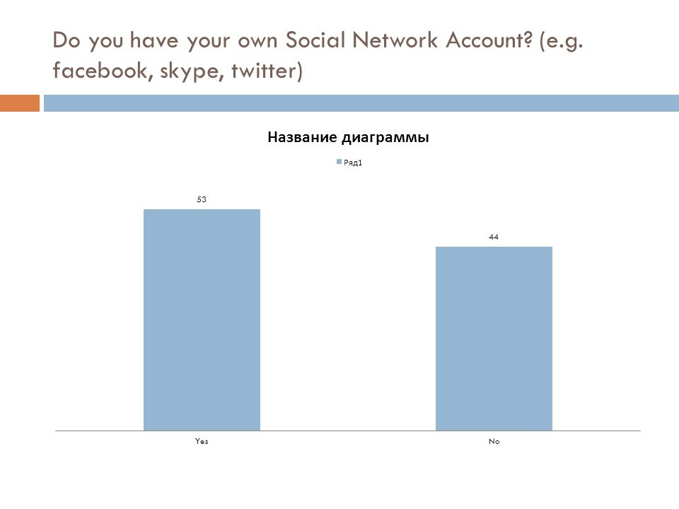 Do you have your own Social Network Account? (e.g. facebook, skype, twitter)