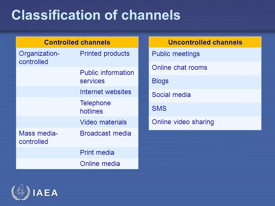 IAEA Classification of channels Controlled channels Organization- controlled Printed products Public information services Internet websites Telephone hotlines Video materials Mass media- controlled Broadcast media Print media Online media Uncontrolled channels Public meetings Online chat rooms Blogs Social media SMS Online video sharing