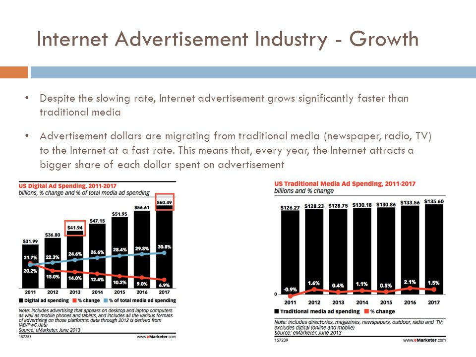 Internet Advertisement Industry - Growth Despite the slowing rate, Internet advertisement grows significantly faster than traditional media Advertisem