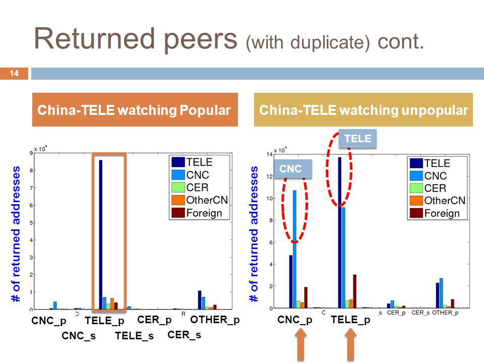 Returned peers (with duplicate) cont. China-TELE watching PopularChina-TELE watching unpopular 14 CNC_pTELE_p CNC_pTELE_p OTHER_pCER_p CNC_sTELE_s CER
