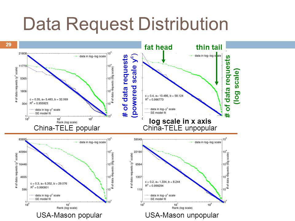 fat head thin tail Data Request Distribution log scale in x axis # of data requests (powered scale y c ) # of data requests (log scale) China-TELE pop