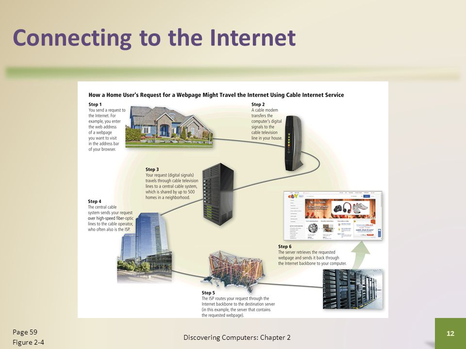 Connecting to the Internet Discovering Computers: Chapter 2 12 Page 59 Figure 2-4