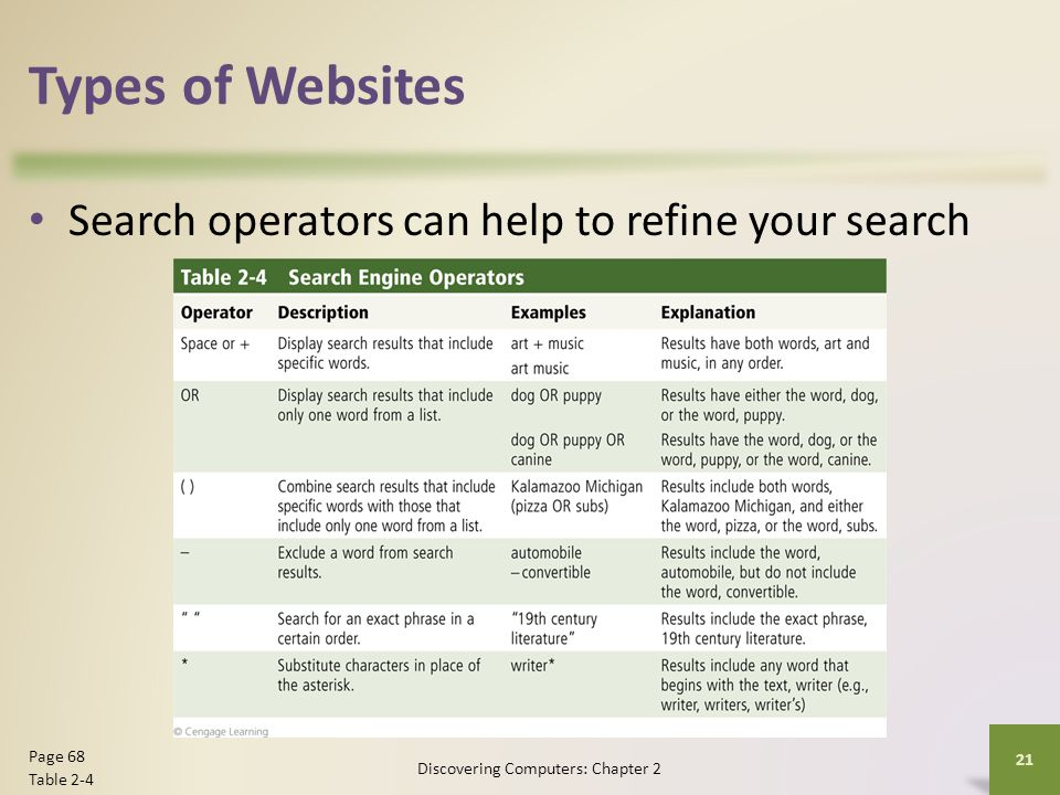 Types of Websites Search operators can help to refine your search Discovering Computers: Chapter 2 21 Page 68 Table 2-4