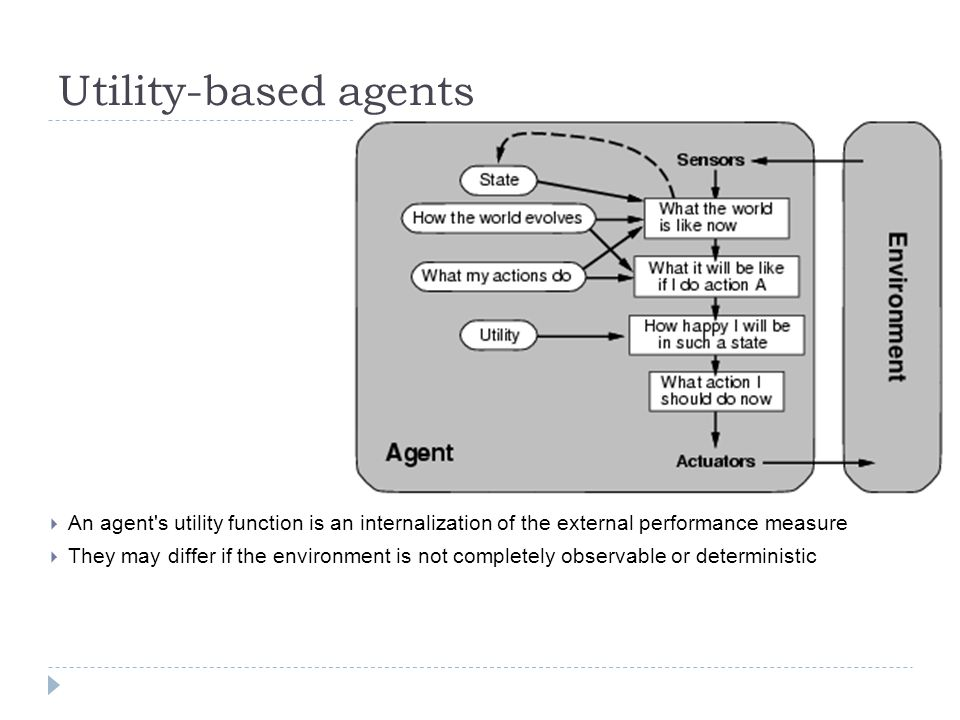 Utility-based agents An agent's utility function is an internalization of the external performance measure They may differ if the environment is not c