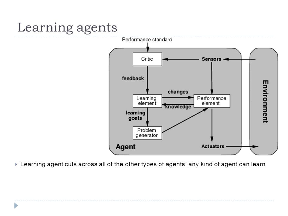 Learning agents Learning agent cuts across all of the other types of agents: any kind of agent can learn