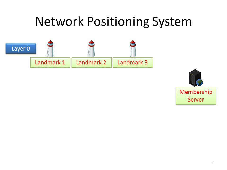 Network Positioning System Landmark 1 Landmark 2 Landmark 3 Membership Server Layer 0 8