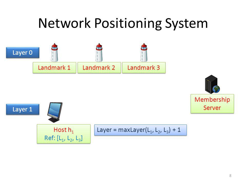Network Positioning System Landmark 1 Landmark 2 Landmark 3 Membership Server Layer 0 Layer 1 Host h 1 Ref: [L 1, L 2, L 3 ] Host h 1 Ref: [L 1, L 2, L 3 ] Layer = maxLayer(L 1, L 2, L 3 ) + 1 8