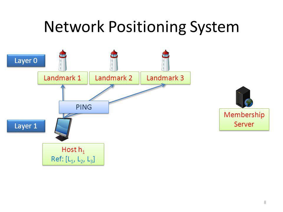 Network Positioning System Landmark 1 Landmark 2 Landmark 3 Membership Server Host h 1 Ref: [L 1, L 2, L 3 ] Host h 1 Ref: [L 1, L 2, L 3 ] Layer 0 PI