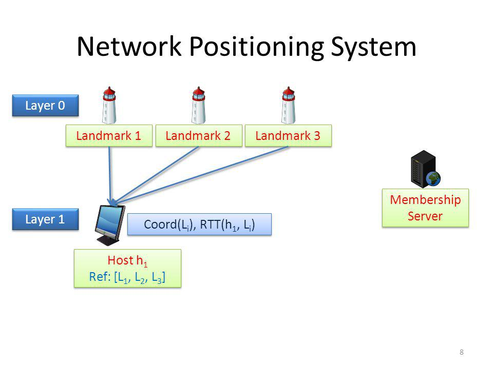 Network Positioning System Landmark 1 Landmark 2 Landmark 3 Membership Server Host h 1 Ref: [L 1, L 2, L 3 ] Host h 1 Ref: [L 1, L 2, L 3 ] Layer 0 Co