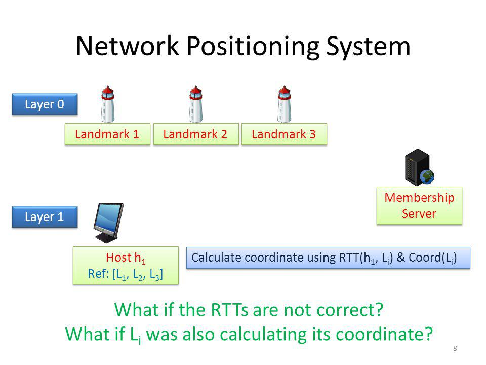 Network Positioning System Landmark 1 Landmark 2 Landmark 3 Membership Server Host h 1 Ref: [L 1, L 2, L 3 ] Host h 1 Ref: [L 1, L 2, L 3 ] Layer 0 Calculate coordinate using RTT(h 1, L i ) & Coord(L i ) Layer 1 What if the RTTs are not correct.