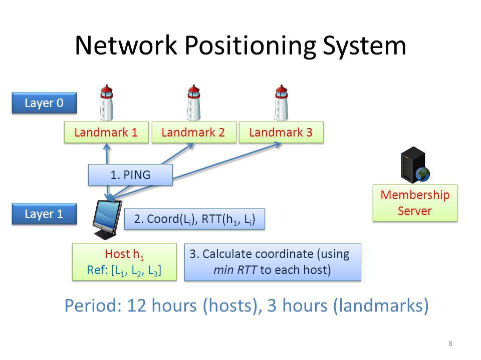 Network Positioning System Landmark 1 Landmark 2 Landmark 3 Membership Server Host h 1 Ref: [L 1, L 2, L 3 ] Host h 1 Ref: [L 1, L 2, L 3 ] Layer 0 3.