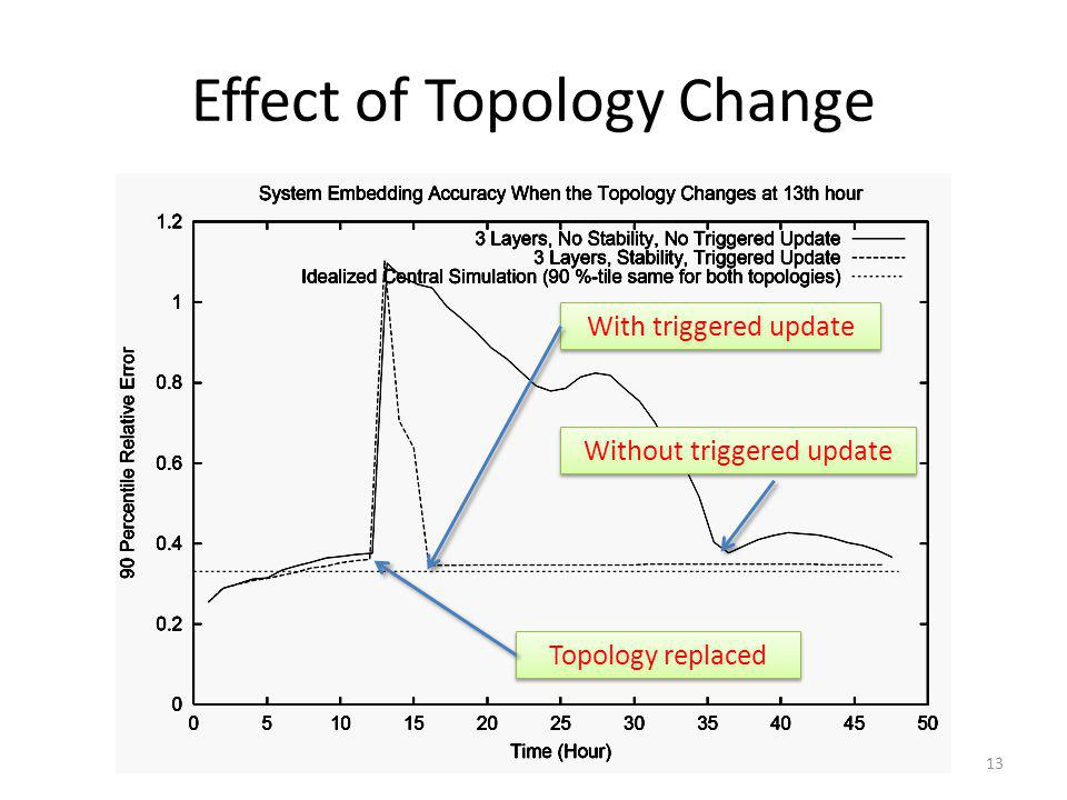 Effect of Topology Change Topology replaced With triggered update Without triggered update 13