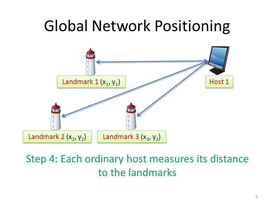 Global Network Positioning Landmark 2 (x 2, y 2 ) Landmark 3 (x 3, y 3 ) Landmark 1 (x 1, y 1 ) Step 4: Each ordinary host measures its distance to the landmarks Host 1 6