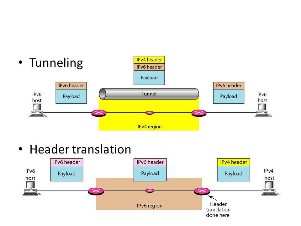 Tunneling Header translation