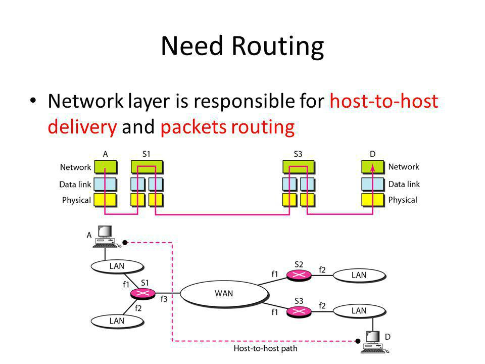 Internetworking in the Internet Functionality of network layer – Create a packet from data – Add logical addresses of the source and destination – Check routing table to find the interface that the packet should go – If the packet is too large, it is fragmented Internet as a Connectionless Network – Connection-oriented service.