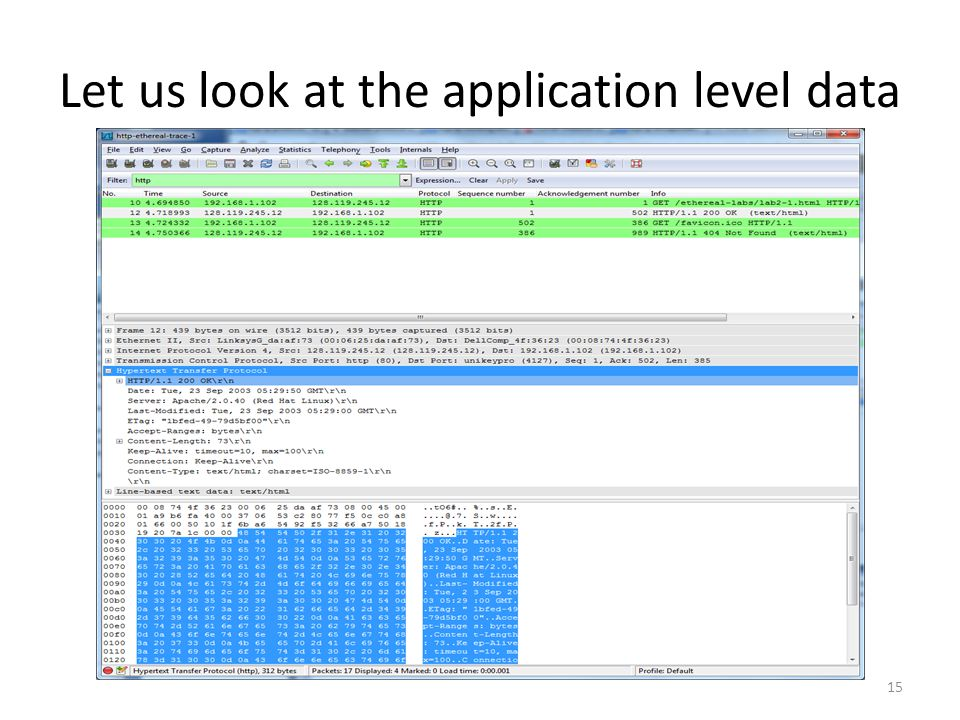 Let us look at the application level data 15