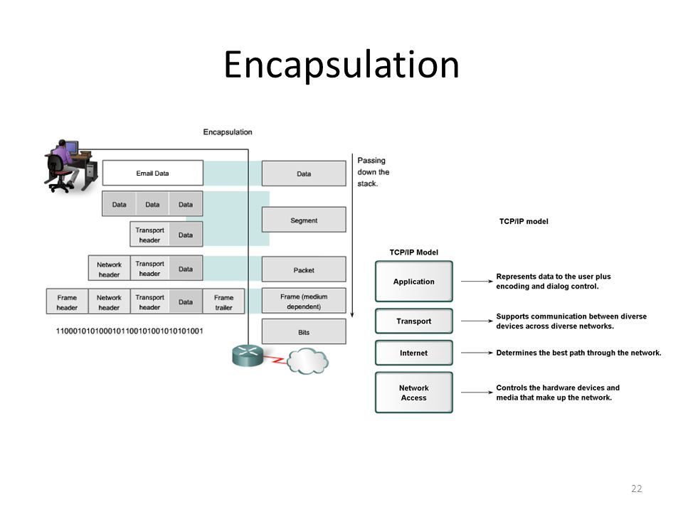 Encapsulation 22