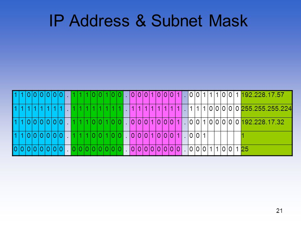 21 IP Address & Subnet Mask 11000000.11100100.00010001.00111001192.228.17.57 11111111.11111111.11111111.11100000255.255.255.224 11000000.11100100.0001
