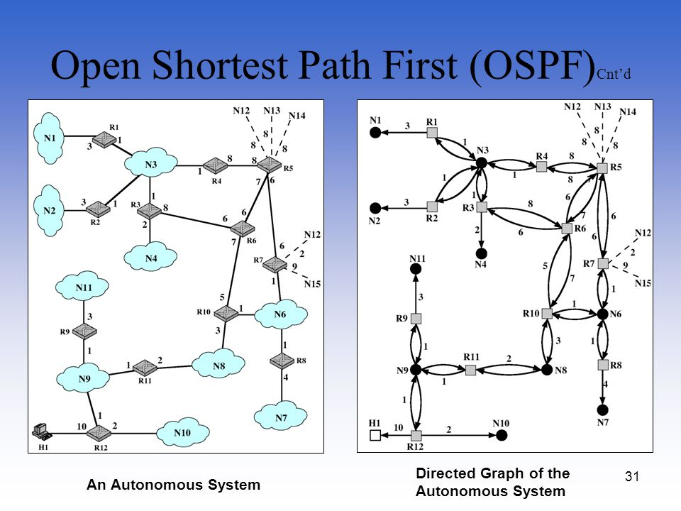 31 Open Shortest Path First (OSPF) Cntd An Autonomous System Directed Graph of the Autonomous System