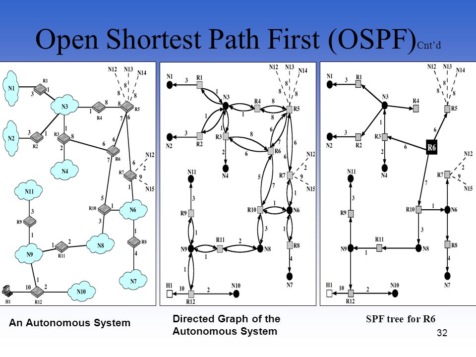 32 Open Shortest Path First (OSPF) Cntd An Autonomous System Directed Graph of the Autonomous System SPF tree for R6
