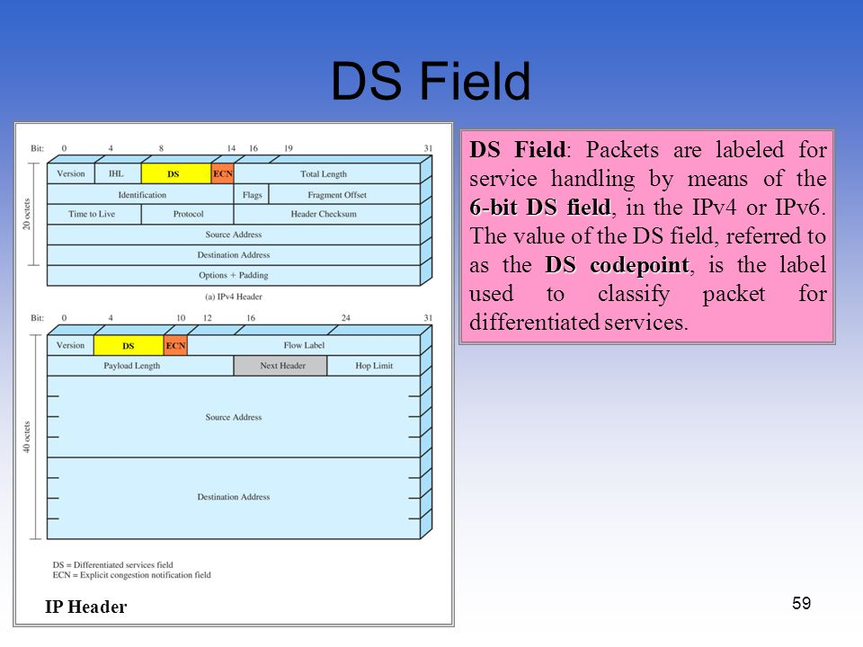 59 DS Field 6-bitDS field DS codepoint DS Field: Packets are labeled for service handling by means of the 6-bit DS field, in the IPv4 or IPv6. The val