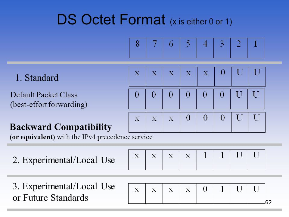 62 DS Octet Format (x is either 0 or 1) 1. Standard 2. Experimental/Local Use 3. Experimental/Local Use or Future Standards Default Packet Class (best