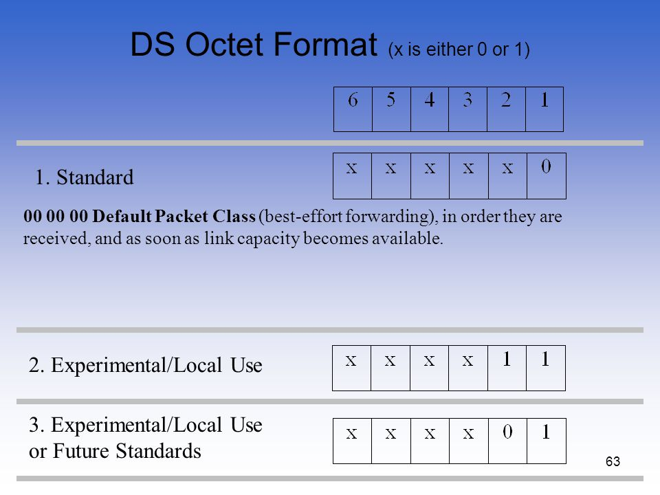 63 DS Octet Format (x is either 0 or 1) 1. Standard 2. Experimental/Local Use 3. Experimental/Local Use or Future Standards 00 00 00 Default Packet Cl