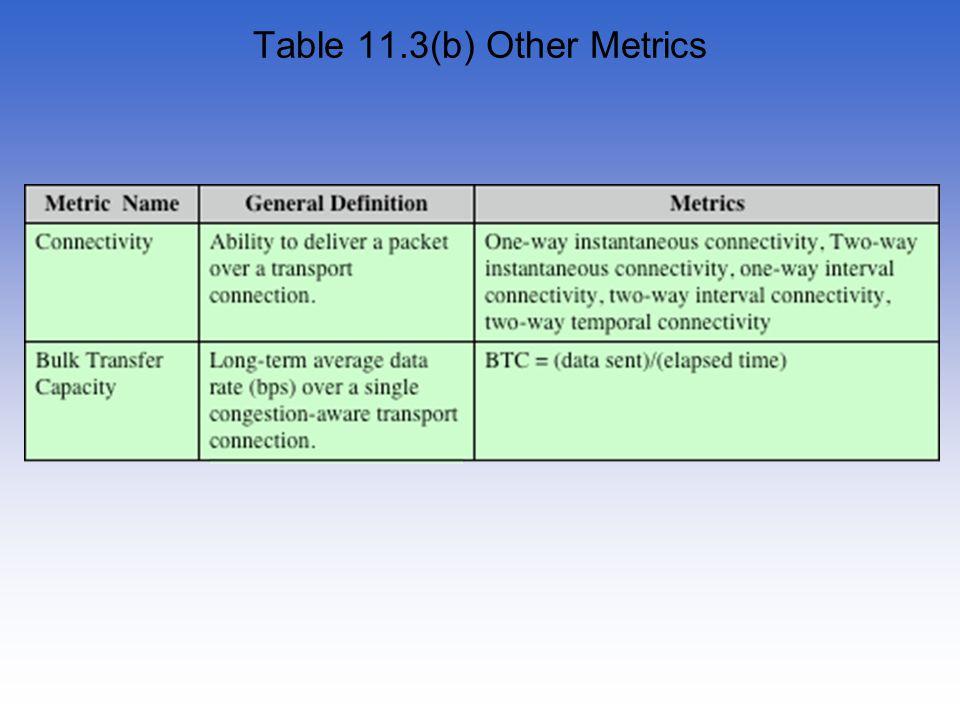 Table 11.3(b) Other Metrics