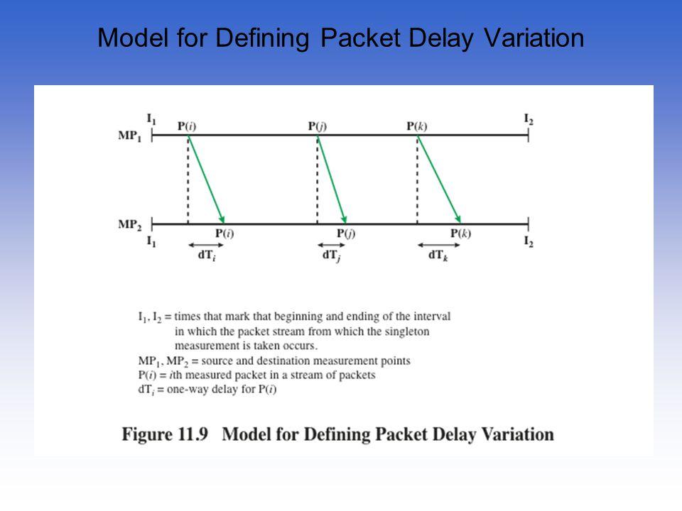 Model for Defining Packet Delay Variation