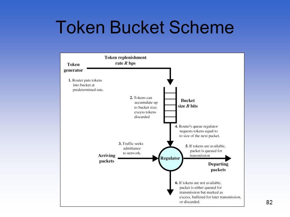 82 Token Bucket Scheme