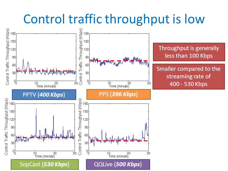 SopCast (530 Kbps)QQLive (500 Kbps) Control traffic throughput is low PPTV (400 Kbps) PPS (396 Kbps) Throughput is generally less than 100 Kbps Smalle