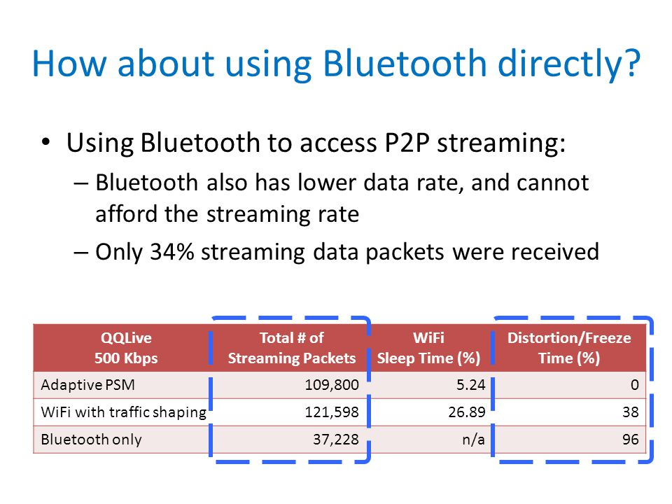How about using Bluetooth directly? Using Bluetooth to access P2P streaming: – Bluetooth also has lower data rate, and cannot afford the streaming rat