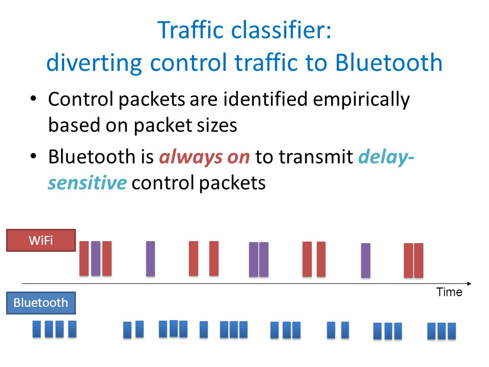 Control packets are identified empirically based on packet sizes Bluetooth is always on to transmit delay- sensitive control packets Traffic classifier: diverting control traffic to Bluetooth Bluetooth WiFi Time