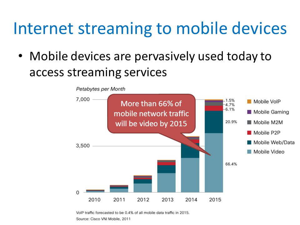 Internet streaming to mobile devices Mobile devices are pervasively used today to access streaming services More than 66% of mobile network traffic will be video by 2015