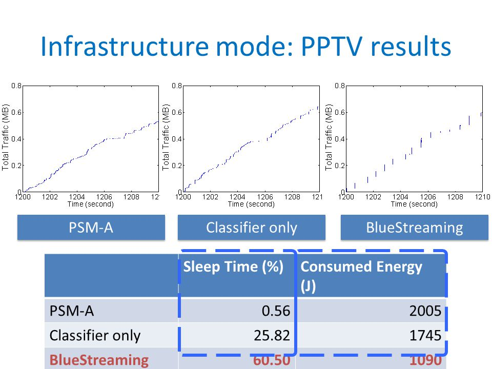 Infrastructure mode: PPTV results Sleep Time (%)Consumed Energy (J) PSM-A0.562005 Classifier only25.821745 BlueStreaming60.501090 PSM-A Classifier onl