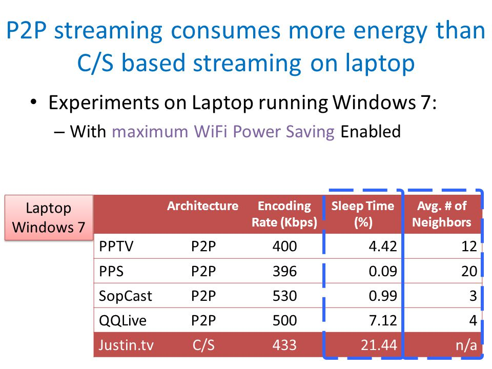 P2P streaming consumes more energy than C/S based streaming on laptop ArchitectureEncoding Rate (Kbps) Sleep Time (%) Avg.