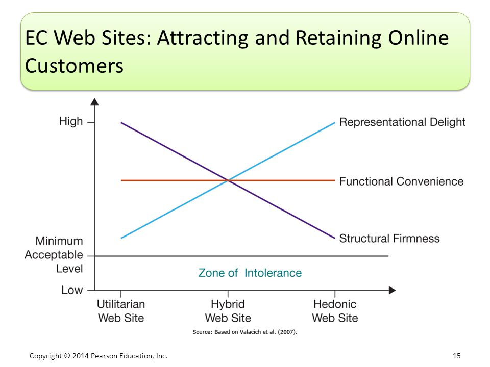 Copyright © 2014 Pearson Education, Inc. 15 EC Web Sites: Attracting and Retaining Online Customers