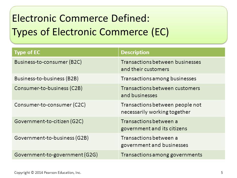 Copyright © 2014 Pearson Education, Inc. 5 Electronic Commerce Defined: Types of Electronic Commerce (EC) Type of ECDescription Business-to-consumer (