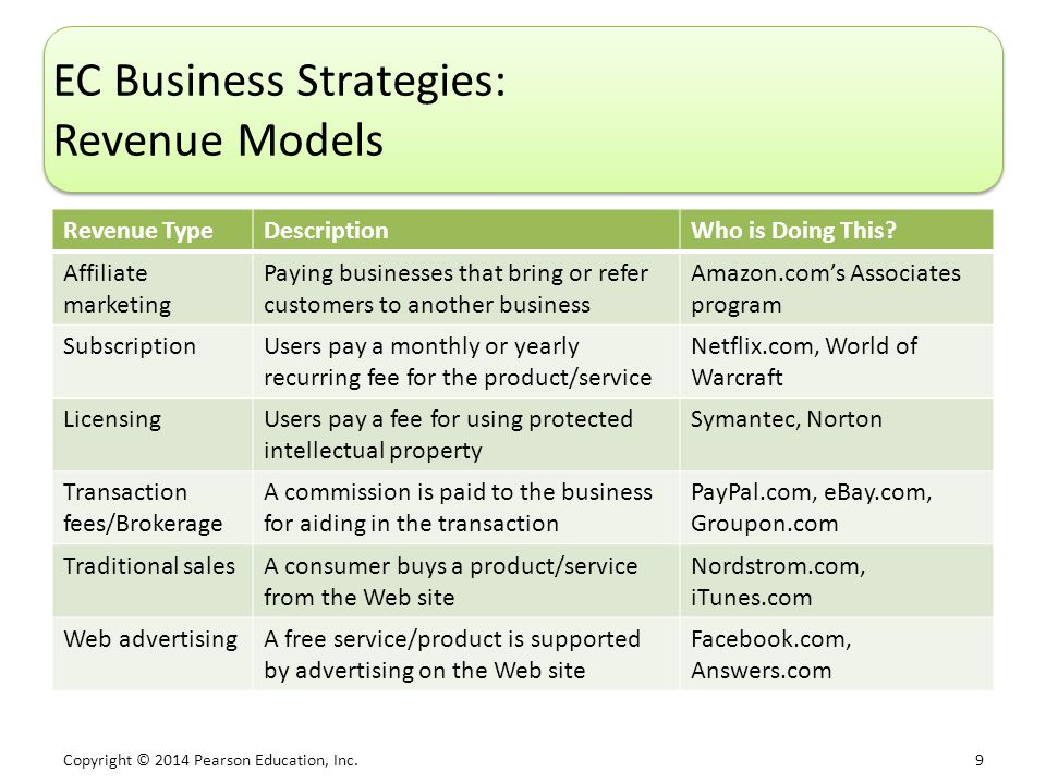 Copyright © 2014 Pearson Education, Inc. 9 EC Business Strategies: Revenue Models Revenue TypeDescriptionWho is Doing This? Affiliate marketing Paying