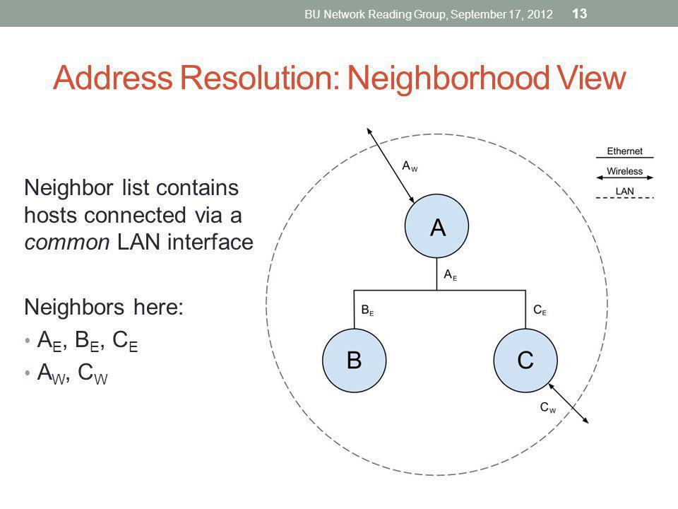 Address Resolution: Neighborhood View Neighbor list contains hosts connected via a common LAN interface Neighbors here: A E, B E, C E A W, C W BU Netw