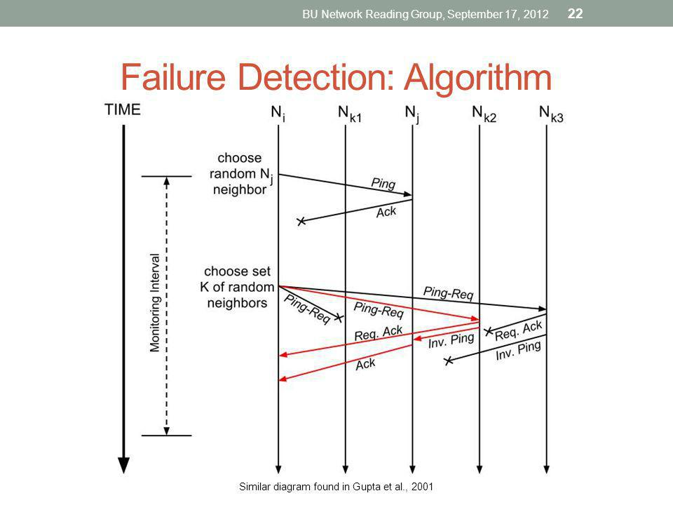 Failure Detection: Algorithm BU Network Reading Group, September 17, 2012 Similar diagram found in Gupta et al., 2001 22
