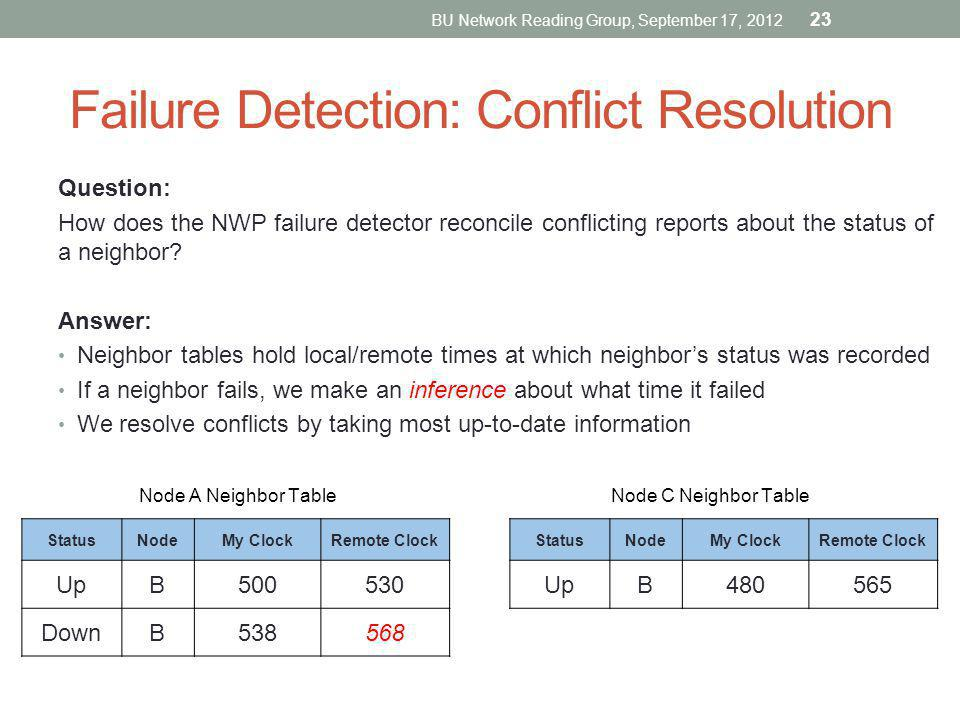 Failure Detection: Conflict Resolution Question: How does the NWP failure detector reconcile conflicting reports about the status of a neighbor? Answe