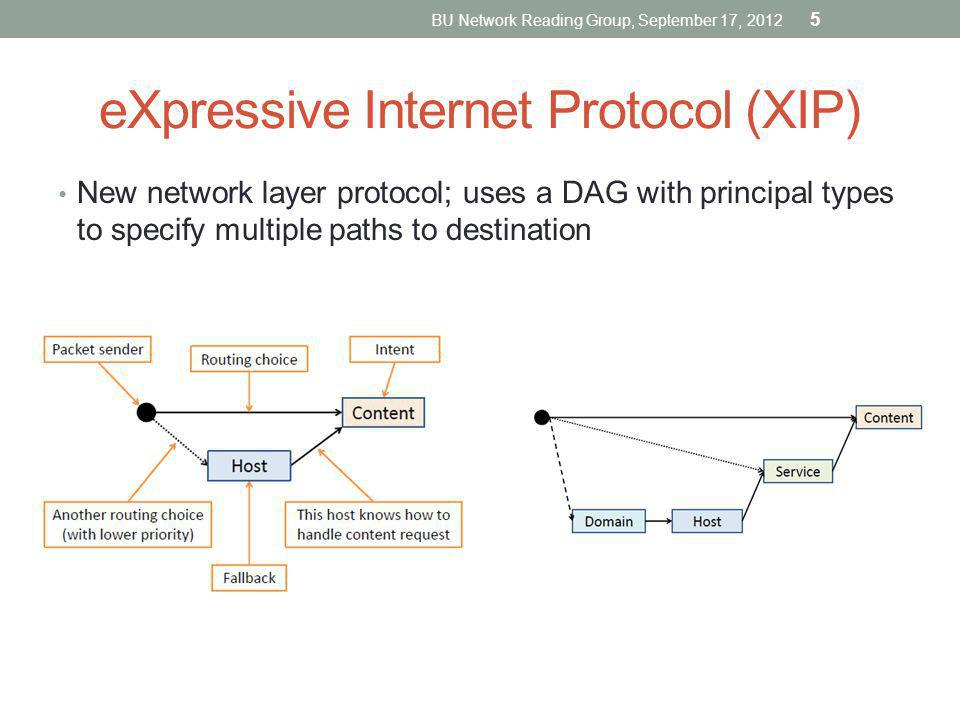 New network layer protocol; uses a DAG with principal types to specify multiple paths to destination eXpressive Internet Protocol (XIP) BU Network Rea