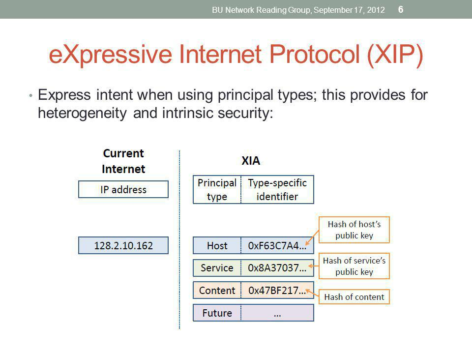 Express intent when using principal types; this provides for heterogeneity and intrinsic security: eXpressive Internet Protocol (XIP) BU Network Readi