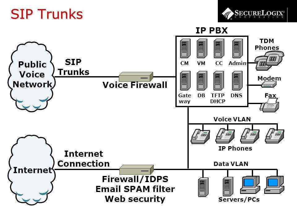 SIP Trunks Internet Connection Internet Public Voice Network SIP Trunks TDM Phones Servers/PCs Modem Fax IP PBX CM Gate way DNS CCAdmin TFTP DHCP VM D