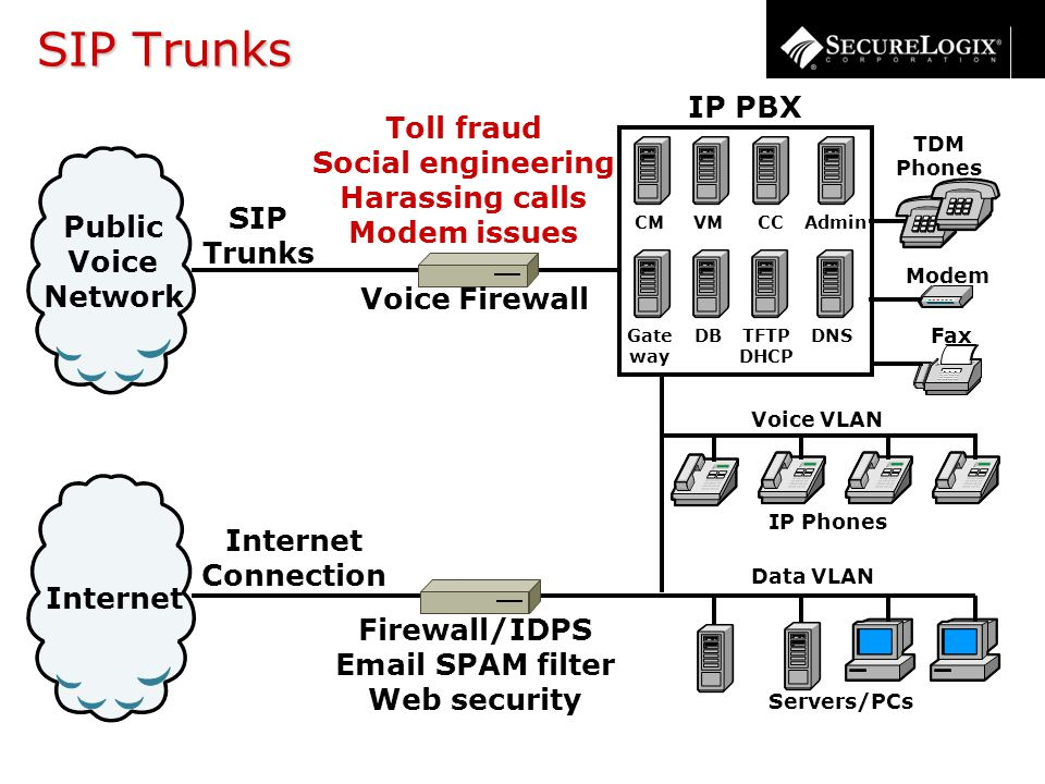 SIP Trunks Internet Connection Internet Public Voice Network SIP Trunks TDM Phones Servers/PCs Modem Fax IP PBX CM Gate way DNS CCAdmin TFTP DHCP VM DB Voice VLAN IP Phones Data VLAN Toll fraud Social engineering Harassing calls Modem issues Voice Firewall Firewall/IDPS Email SPAM filter Web security