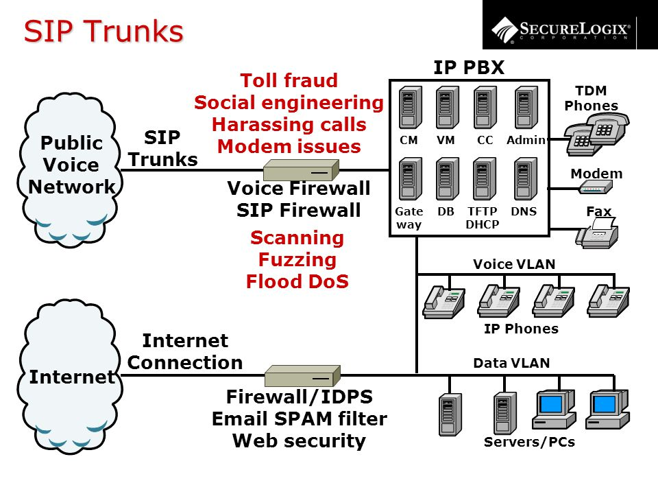 SIP Trunks Internet Connection Internet Public Voice Network SIP Trunks TDM Phones Servers/PCs Modem Fax IP PBX CM Gate way DNS CCAdmin TFTP DHCP VM DB Voice VLAN IP Phones Data VLAN Scanning Fuzzing Flood DoS Toll fraud Social engineering Harassing calls Modem issues Voice Firewall SIP Firewall Firewall/IDPS Email SPAM filter Web security